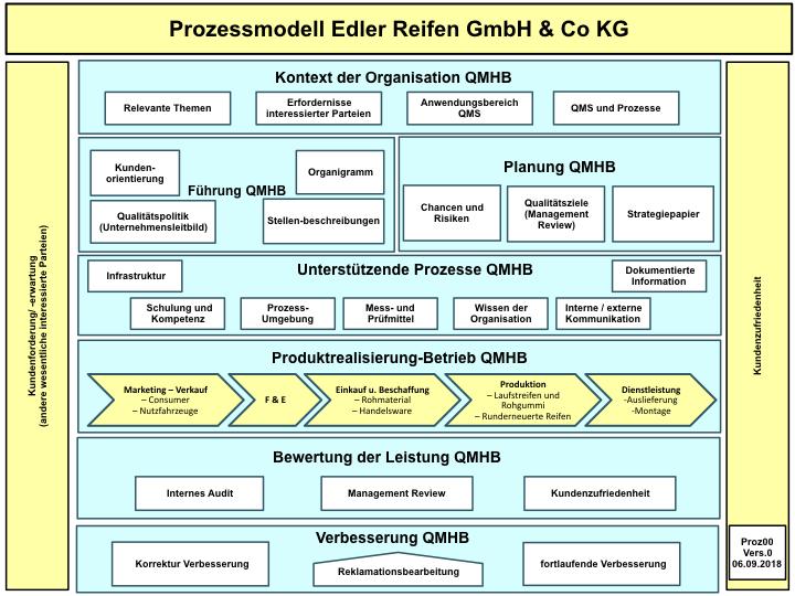 Prozessmodell Edler Reifen (PDF)